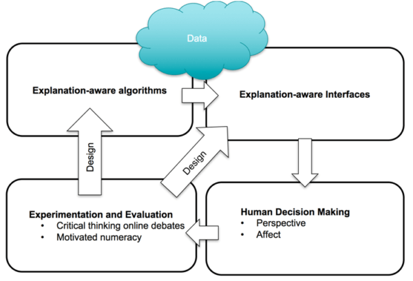 scheme of the research project