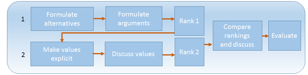 the value deliberation process used
